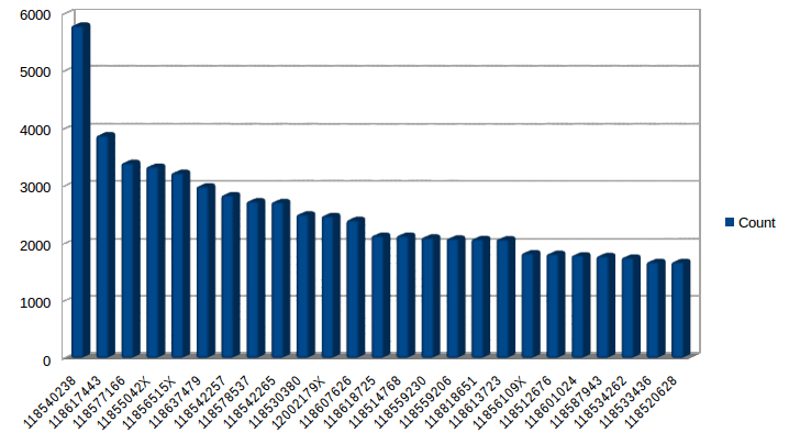 Bar chart: 25 authors with most books in the German National Library.